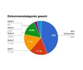 Offenlegung der Einkommensstufen: Der Parteien-Vergleich