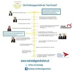 Timeline: Die Entstehungsgeschichte des Team Stronach für Österreich