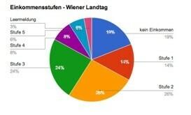 Wiener Landtag: Offenlegung der Einkommenskategorien