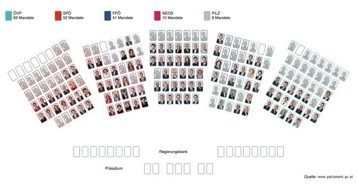 Der neue Nationalrat