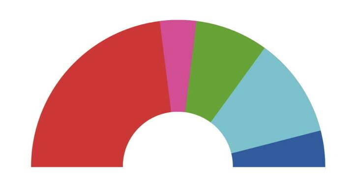 Die Sitzverteilung im neuen Wiener Landtag und Gemeinderat