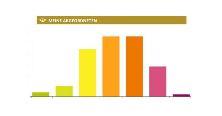 Altersverteilung im Wiener Gemeinderat
